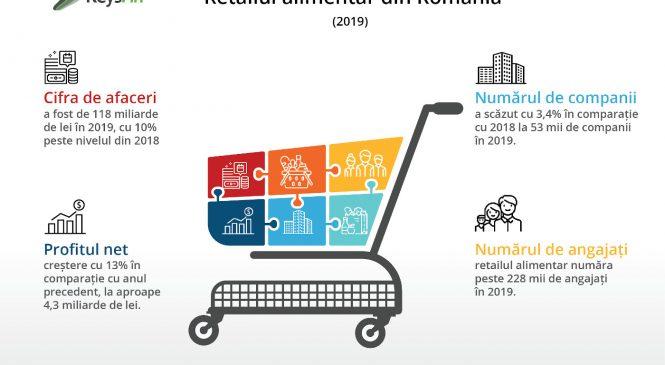 Analiză Keysfin: Retailul alimentar din România ar putea depăși 140 de miliarde de lei în 2021