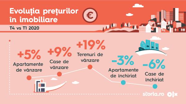 Vizual_Analiza OLX Group_Impactul pandemiei asupra sectorului imobiliar din Romania