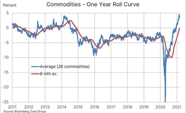 Deficitul de aprovizionare va propulsa mărfurile și mai mult