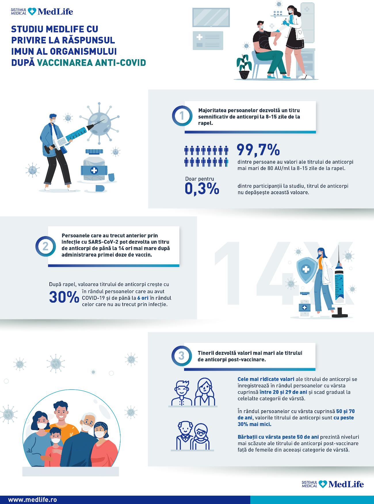 infografic studiu MedLife 1