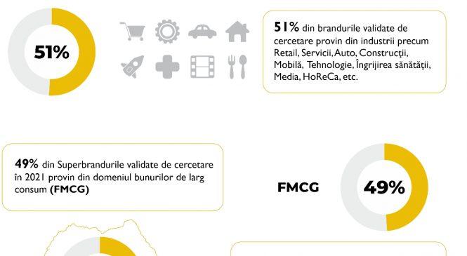 Superbrands România anunță rezultatele finale ale cercetării derulate în ediția 2021