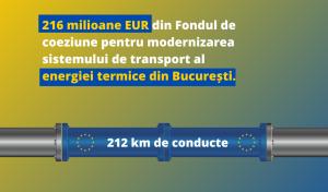 Politica de coeziune a UE: 216 milioane EUR pentru modernizarea sistemului de transport al energiei termice din București