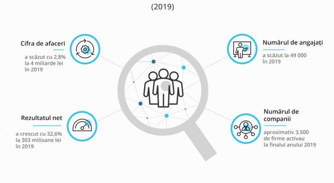 Estimare KeysFin: piața locală de servicii de resurse umane ar putea reveni pe creștere în 2021