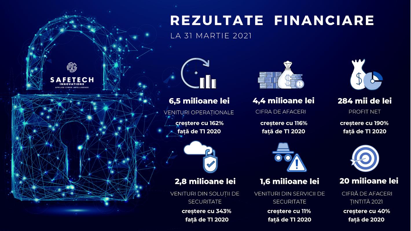 Safetech Innovations rezultate t1 2021