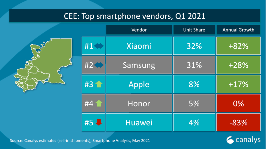 Xiaomi locul 1 CEE