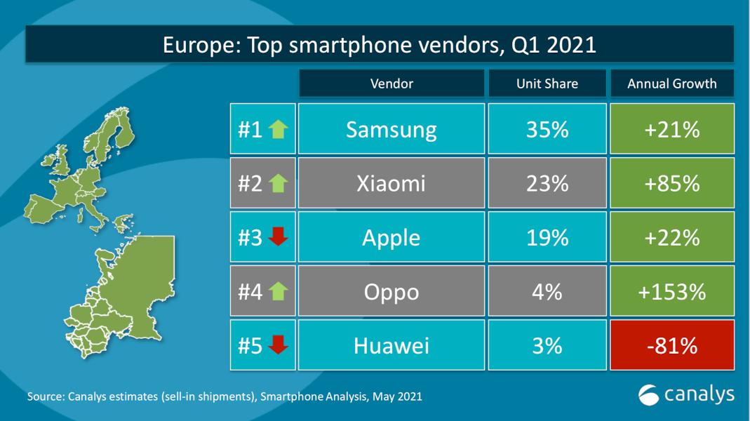 Xiaomi locul 2 în Europa
