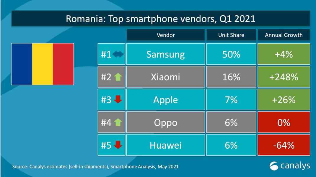 Xiaomi – locul 2 în România,