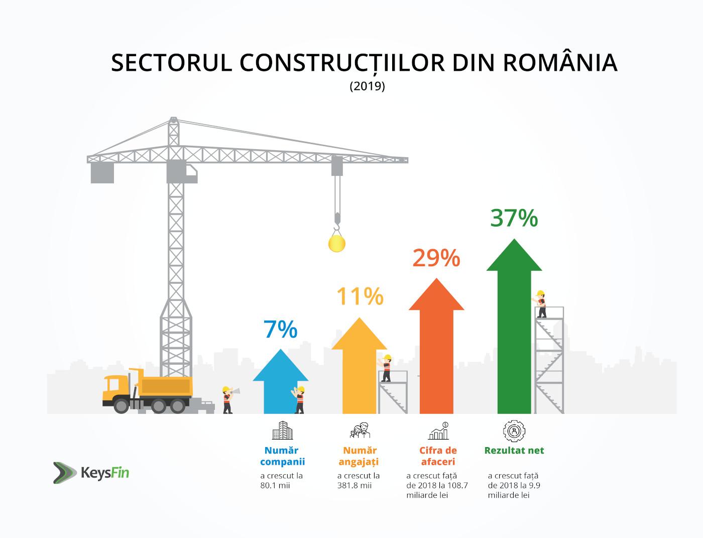 Construcții main