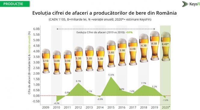 Estimare KeysFin: Piața de bere din România, din nou în creștere în anul 2021