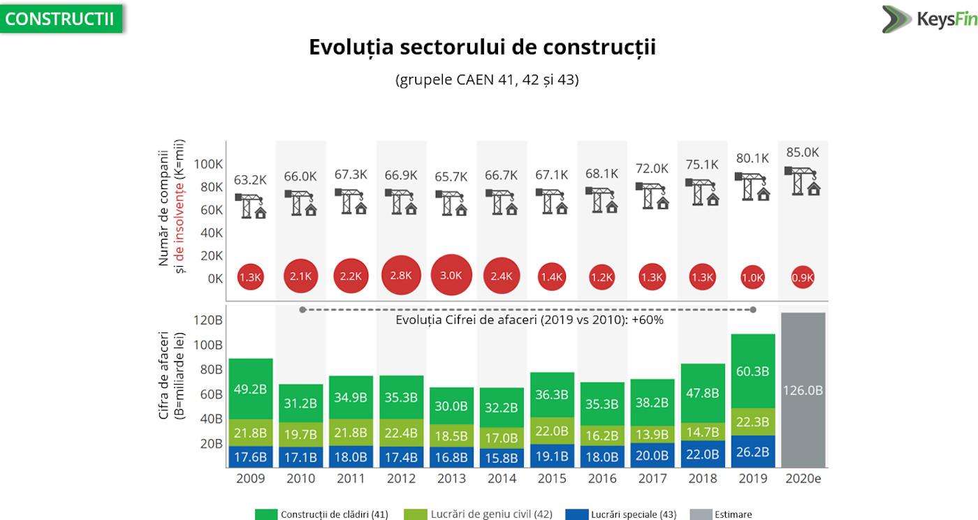 Evolutie constructii 2021