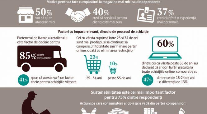 Raport UPS Smart E-commerce 2021: ce își doresc cumpărătorii europeni de la comerțul online