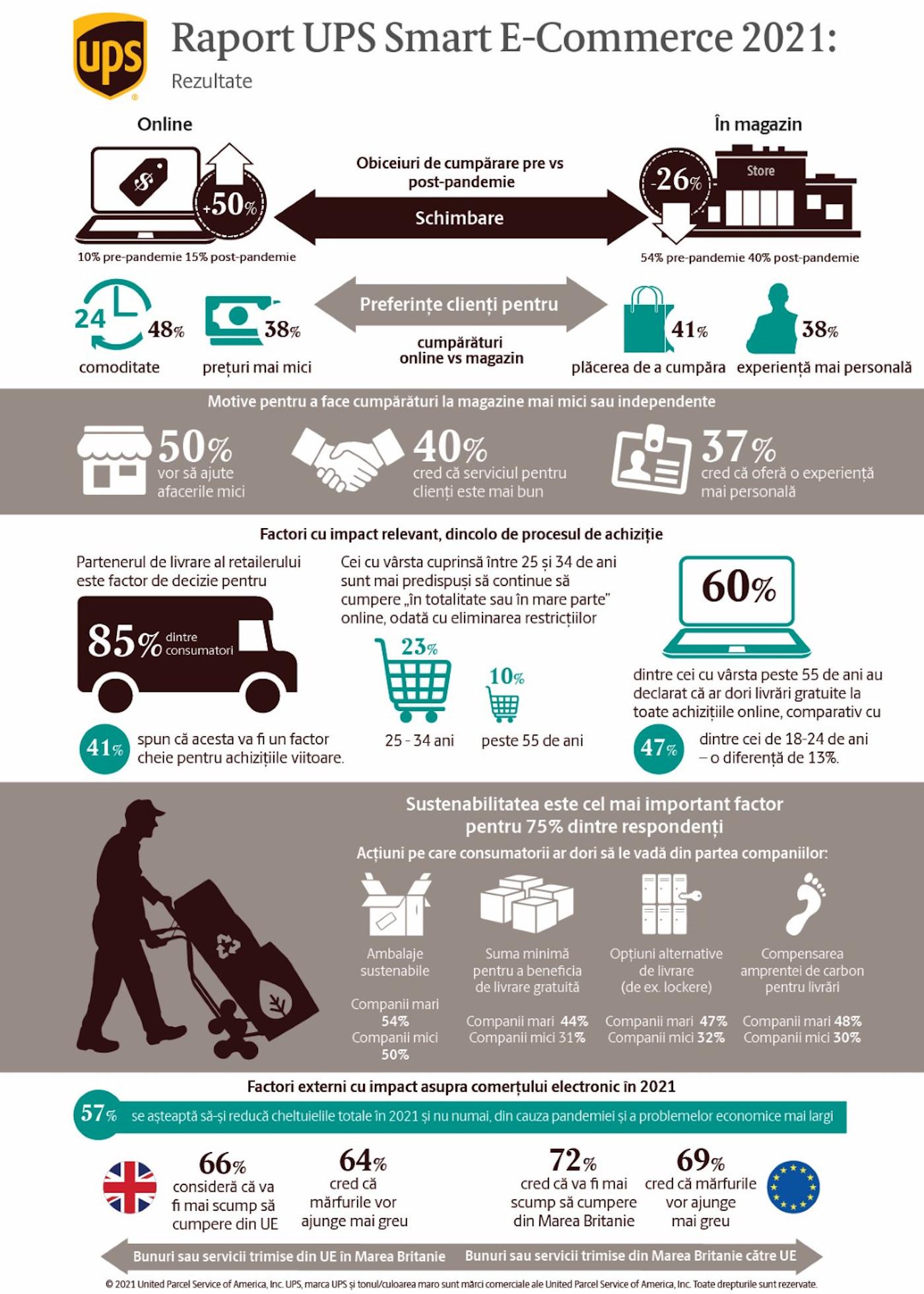 Infografic_UPS Smart E-commerce Report 2021