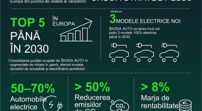Accent și mai puternic pe internaționalizare, electrificare și digitalizare: ŠKODA AUTO își prezintă noua strategie