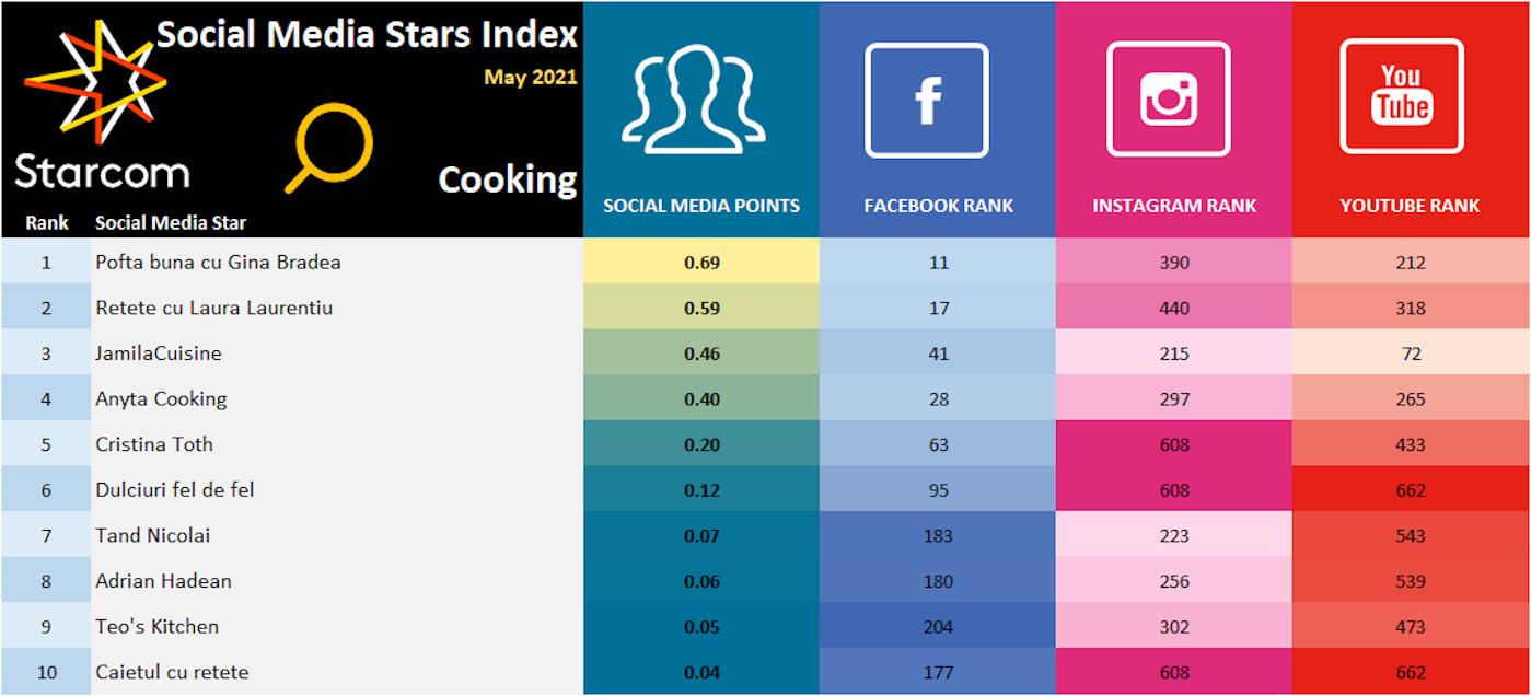 Social Media Stars Index May 2021 - Cooking 7