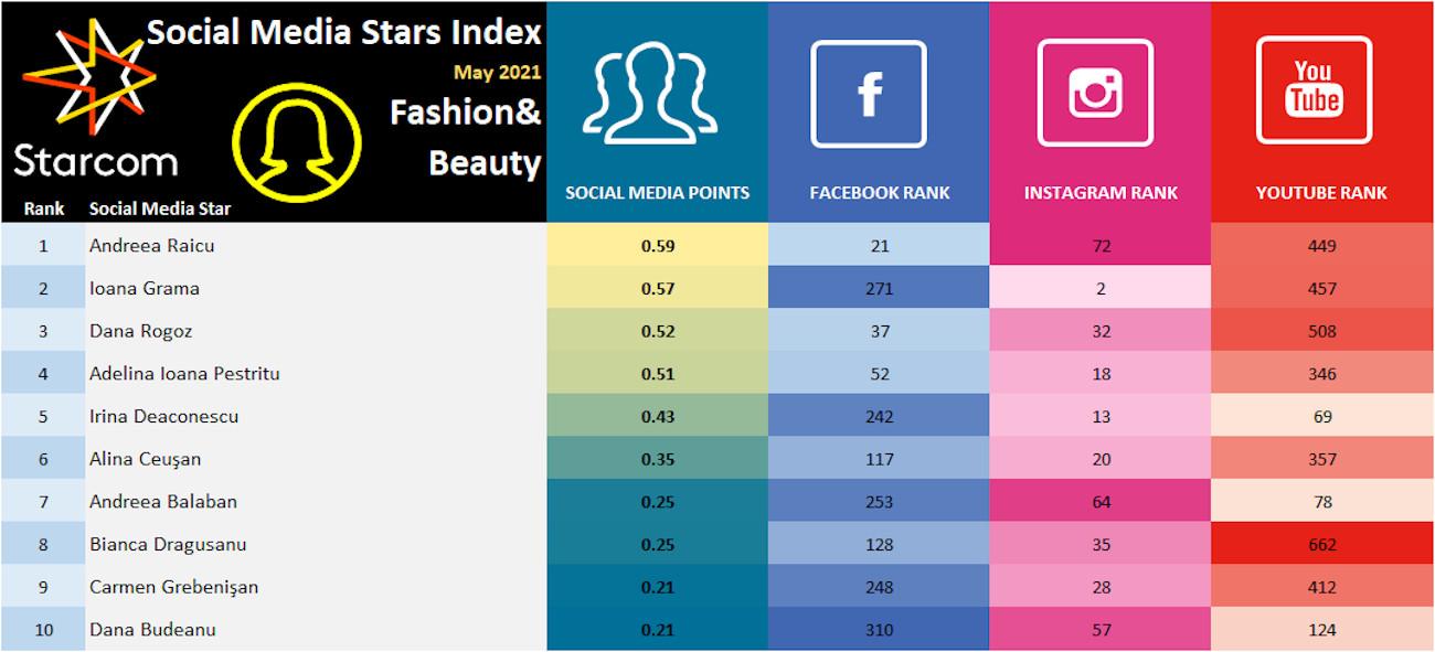 Social Media Stars Index May 2021 - Fashion Beauty 3