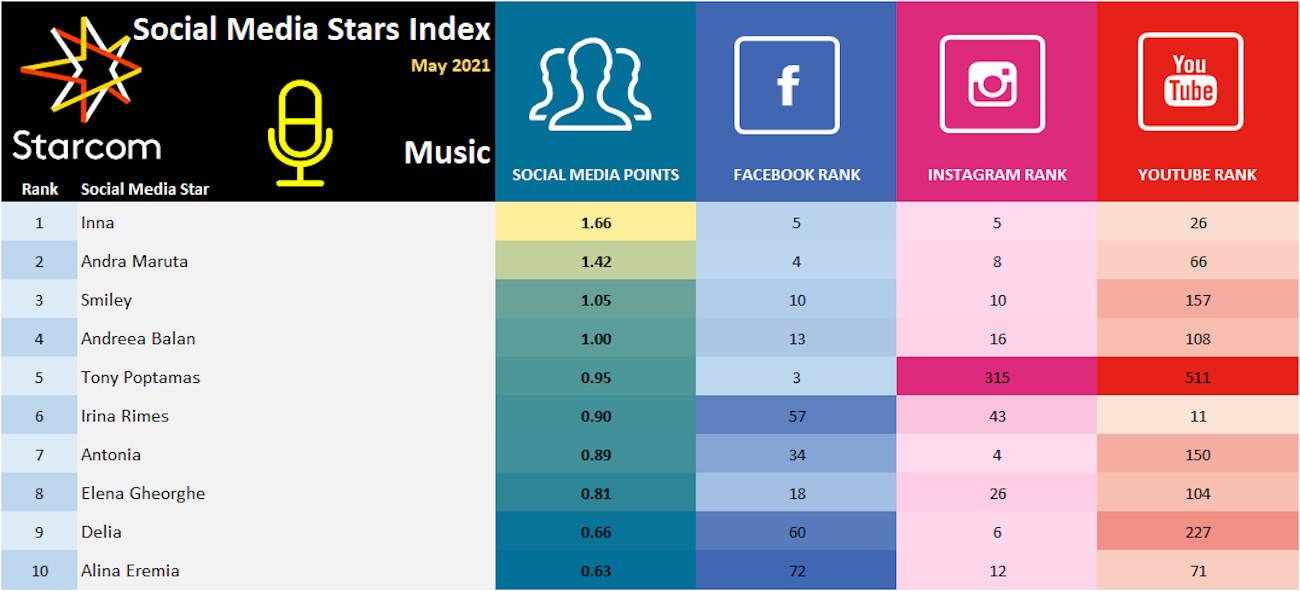 Social Media Stars Index May 2021 - Music 2
