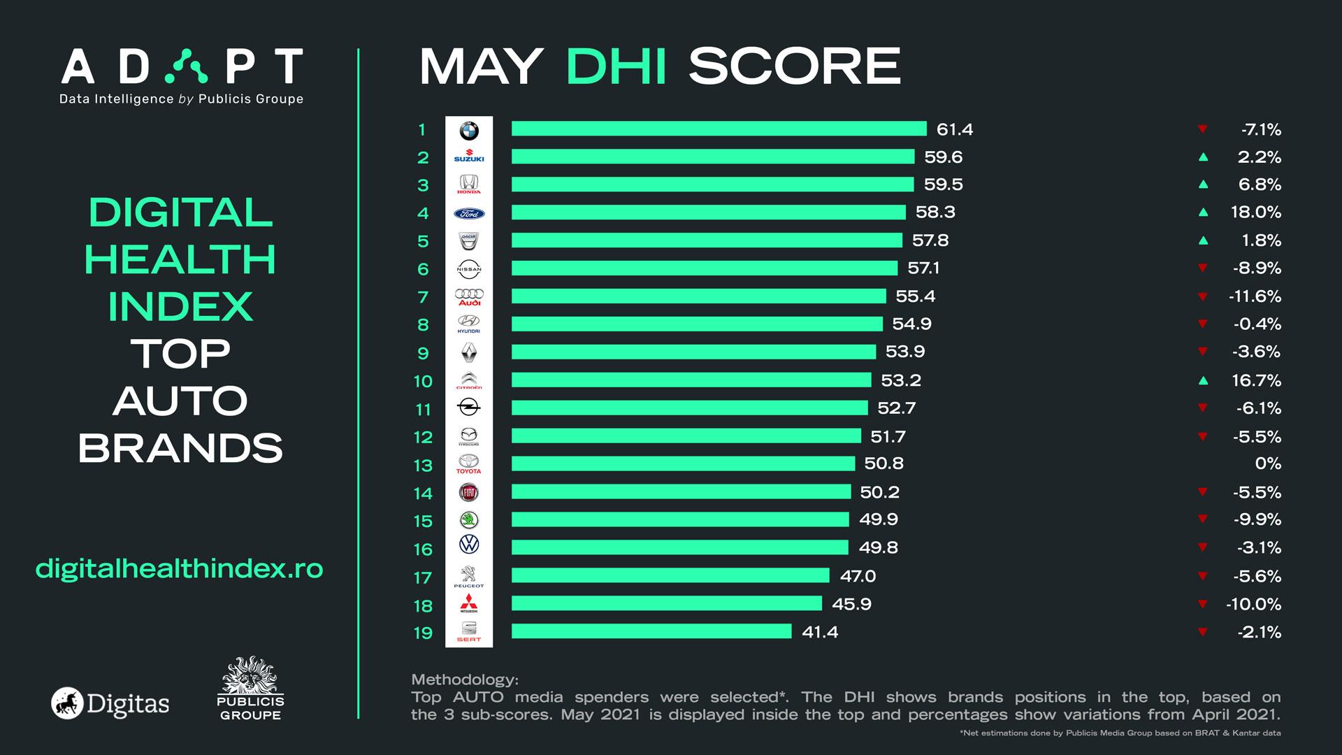 Digital Health Index mai auto retail mai
