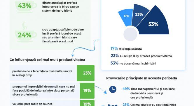 BestJobs: O treime dintre angajați sunt nehotărâți cu privire la întoarcerea la birou. 24% preferă să lucreze în continuare remote