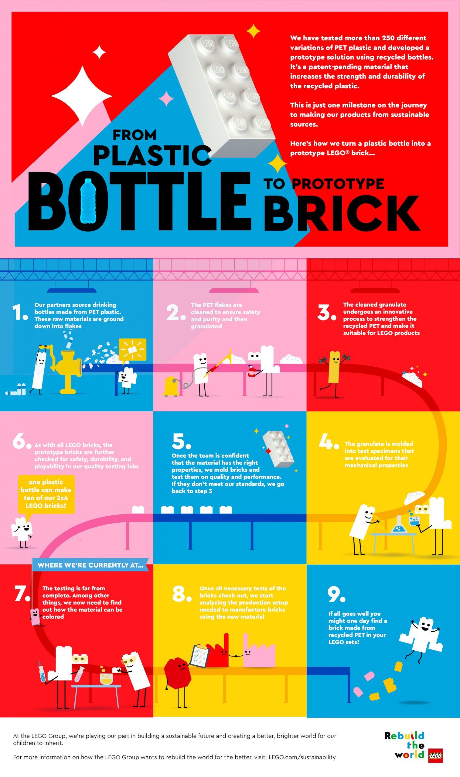 primul prototip de cărămidă LEGO® din plastic reciclat