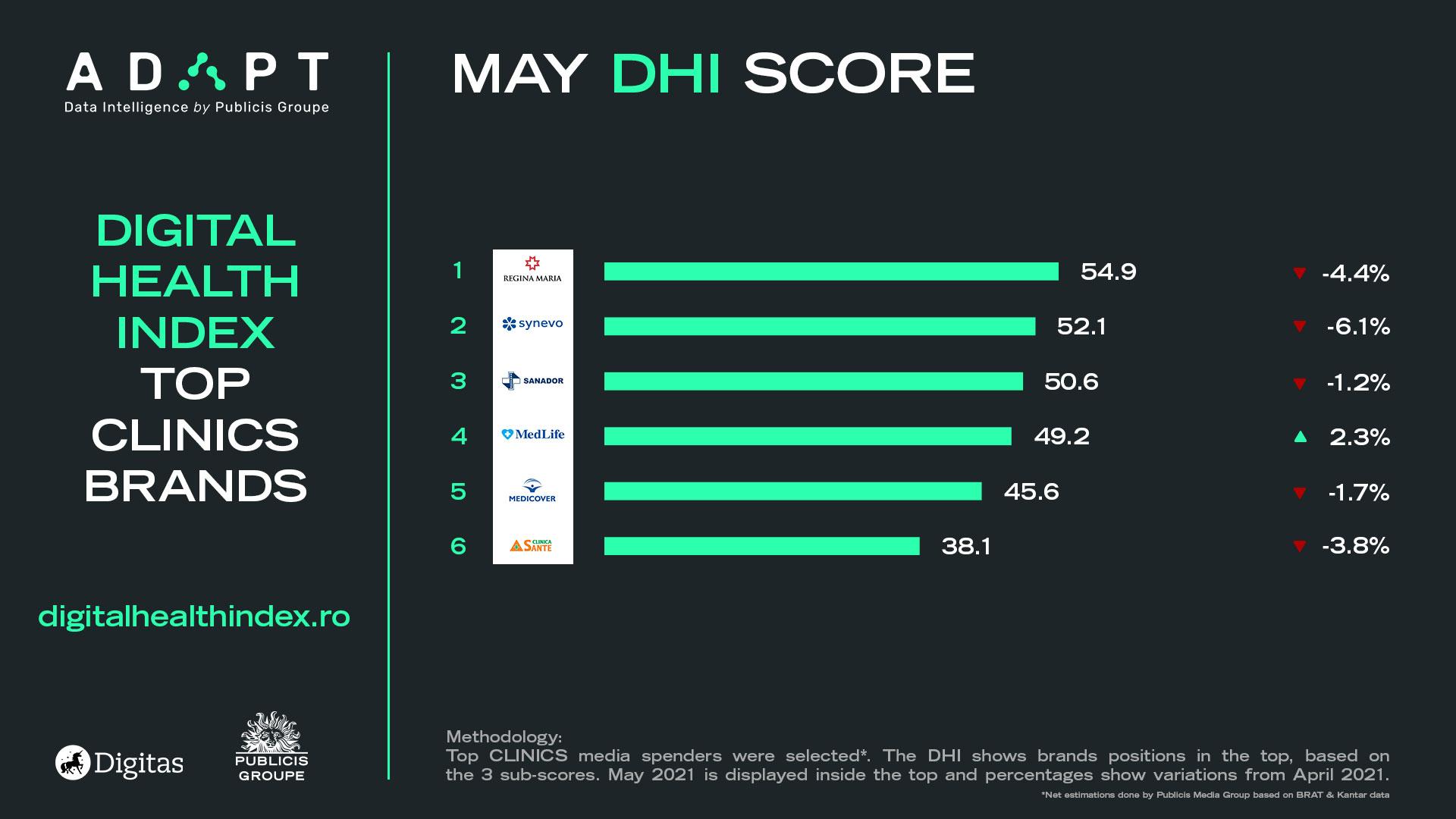 Digital Health Index mai clinics retail mai