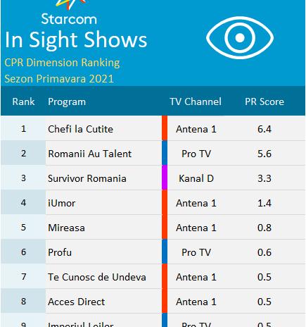 Ce emisiuni preferă românii, conform topului Content Power Ratings realizat de Starcom