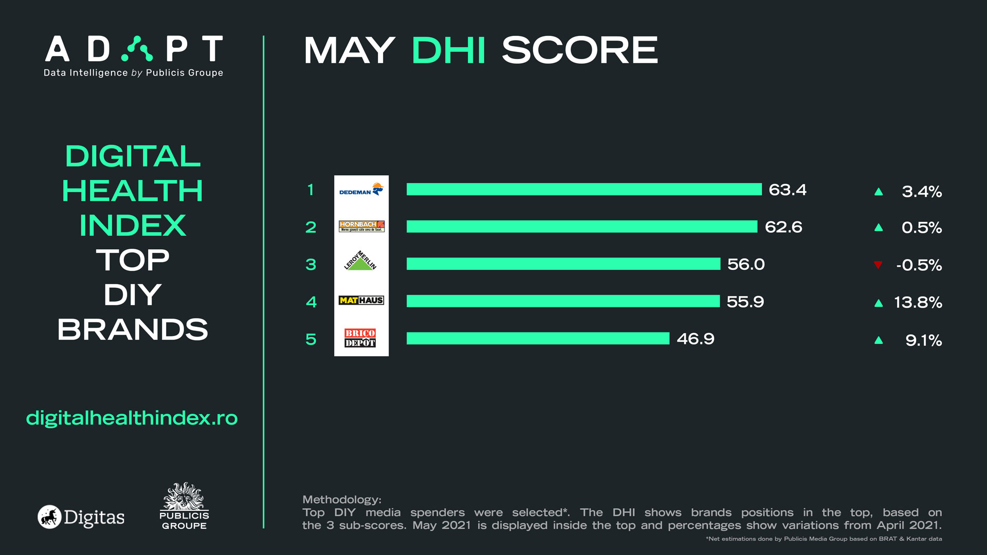 Digital Health Index mai diy retail mai