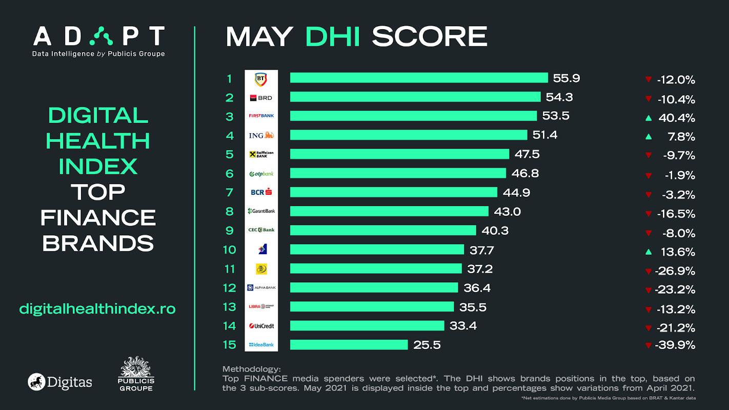 Digital Health Index mai finante retail mai