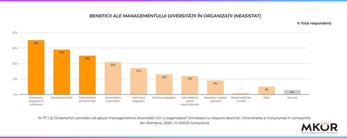 studiu beneficii ale managementului diversitatii