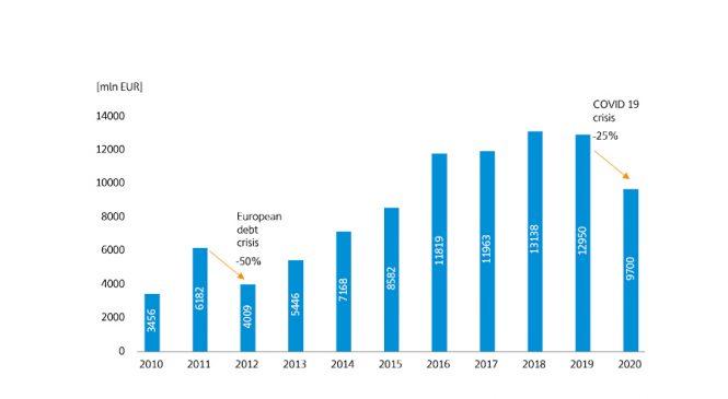 CEE excelează chiar și în contextul pandemiei COVID-19 Skanska și SpotData prezintă cel mai nou raport