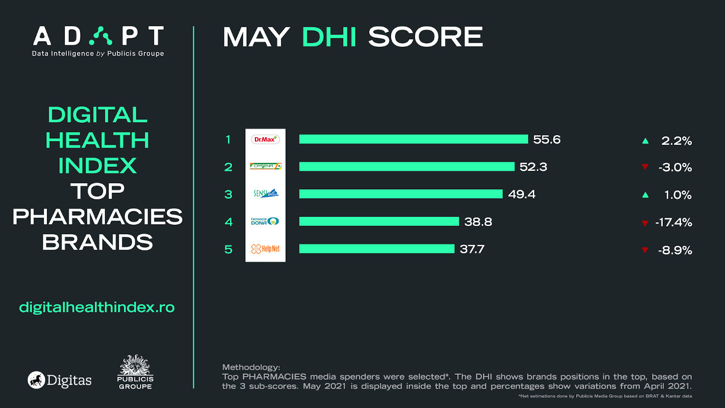 Digital Health Index mai farmacii retail mai