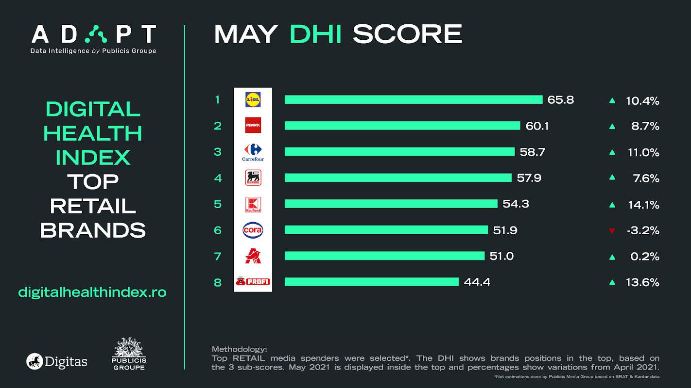 Digital Health Index mai telecom retail mai