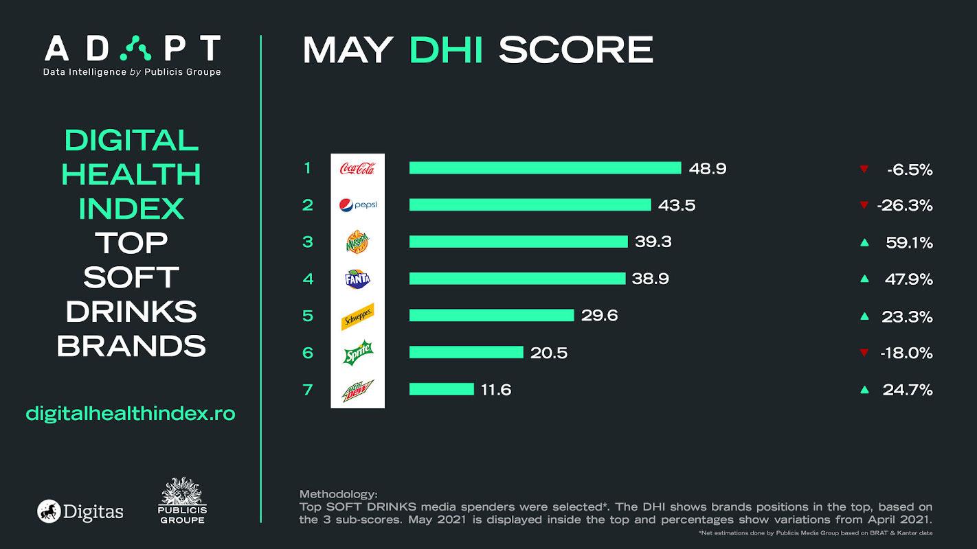 Digital Health Index mai telecom soft drinks mai