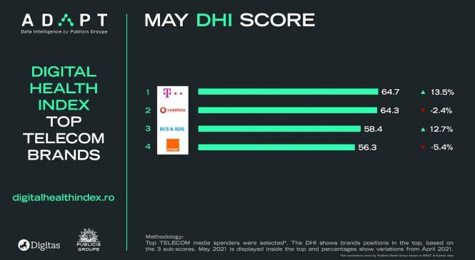Liderii de categorie în Auto, Bănci, Retail, Telecom, Farmacii, Clinici, DYI și Soft Drinks pentru luna mai