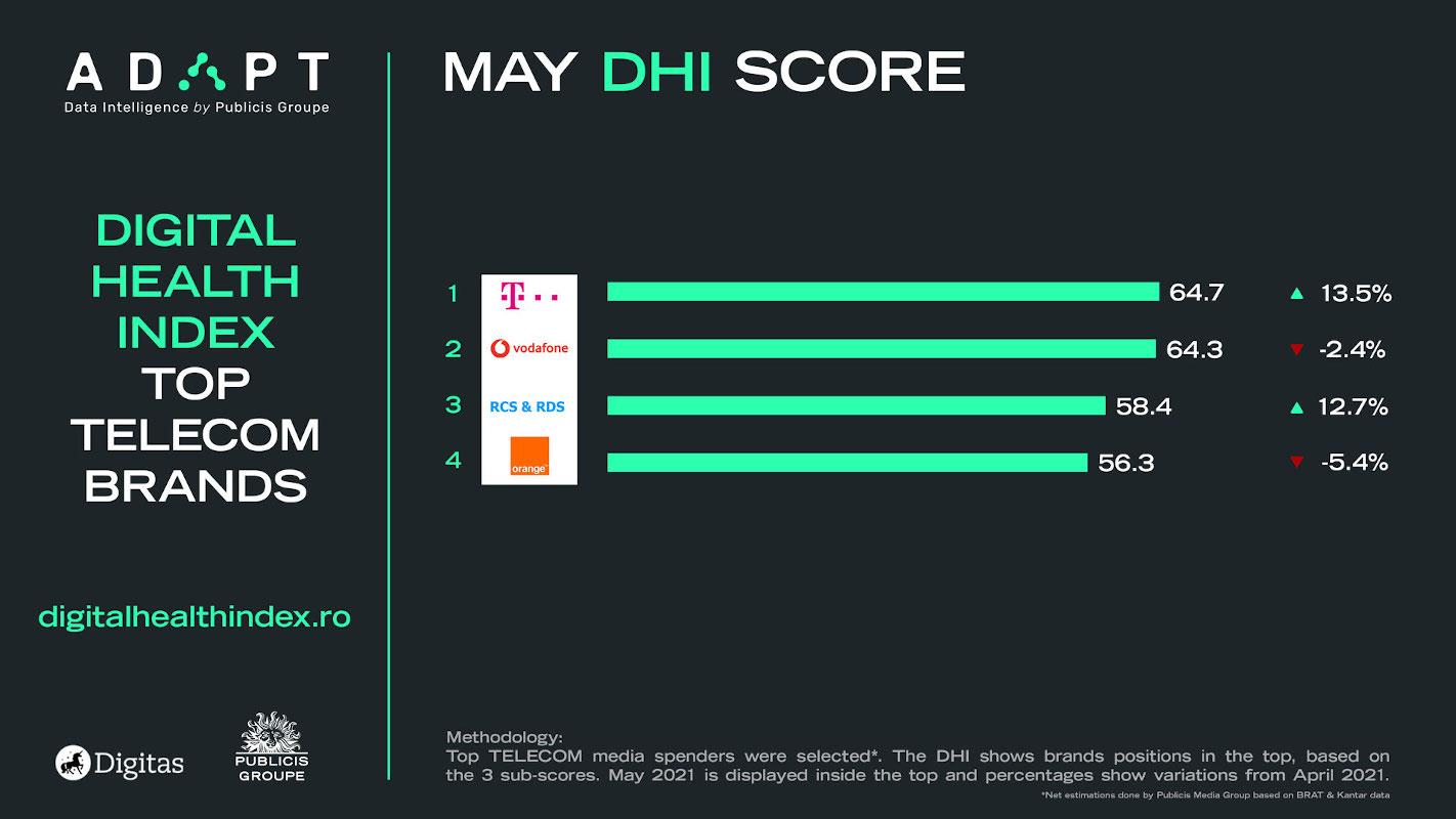 Digital Health Index mai telecom