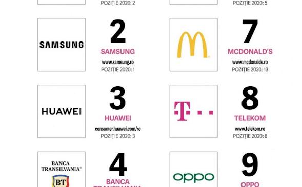 Top Social Brands 2021: Brandurile campioane în social media din România
