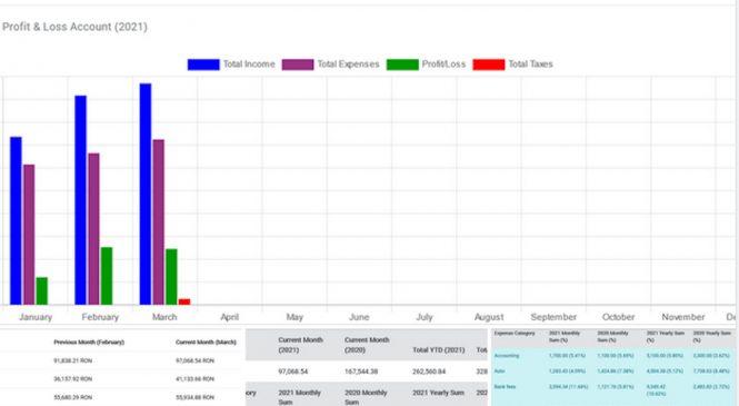 Bilanţ de aplicaţie a finanţelor: 70 de noi IMM-uri listate la 1 an de la lansare şi 5.000 de euro upgrade la investiţia iniţială
