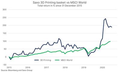 Analiză Saxo Bank: Este tehnologia de imprimare 3D în sfârșit gata să-și ia avânt?