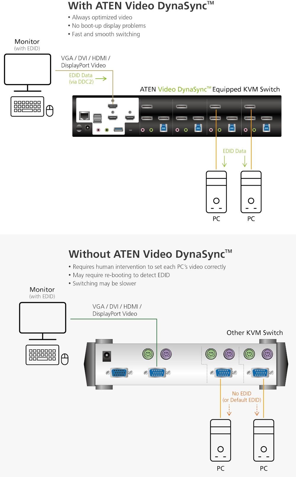 ATEN Video DynaSync 4