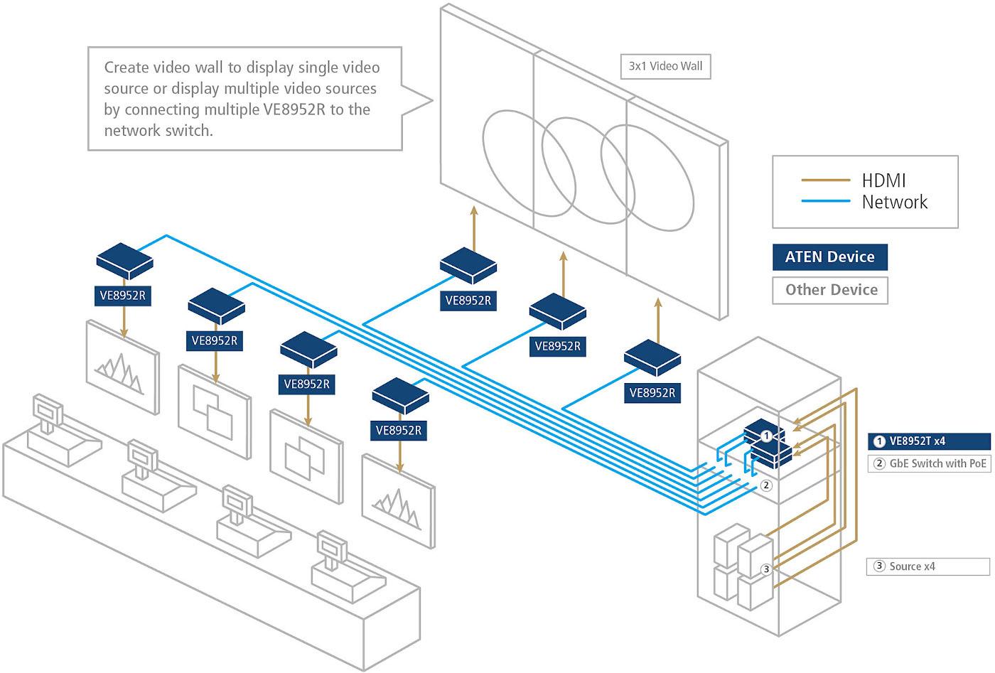 ATEN_Diagram_VE_Series_Diagram_New_Line