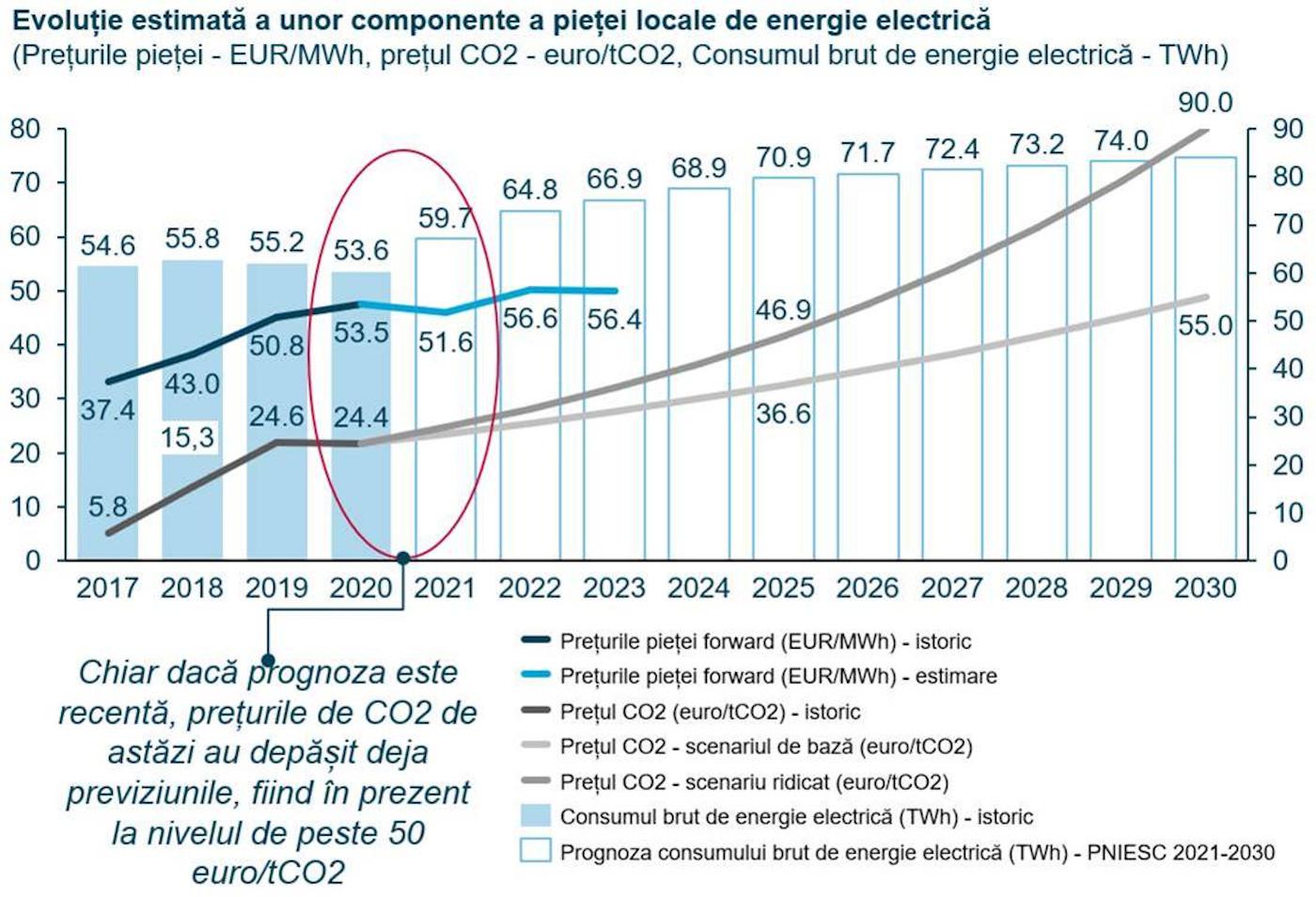 Evoluția cost certificat de emisii CO2