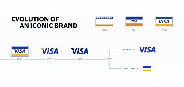 Redescoperă Visa: binecunoscuta marcă Visa are o nouă imagine de brand