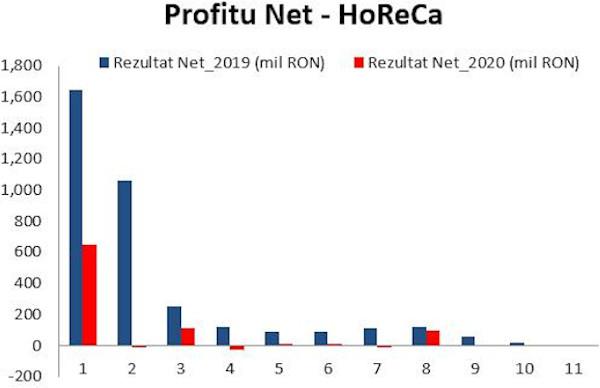 HoReCa profit net 2