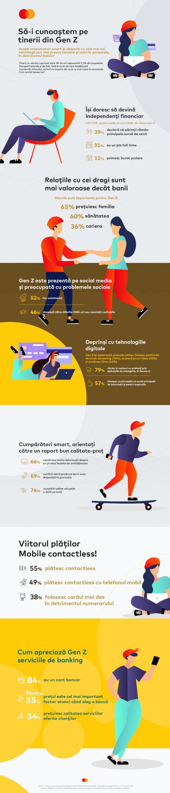 Studiu Mastercard - Infografic Gen Z