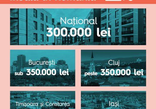 Cum arată piața de creditare a locuințelor și interesul românilor pentru sectorul imobiliar în prima jumătate a anului 2021