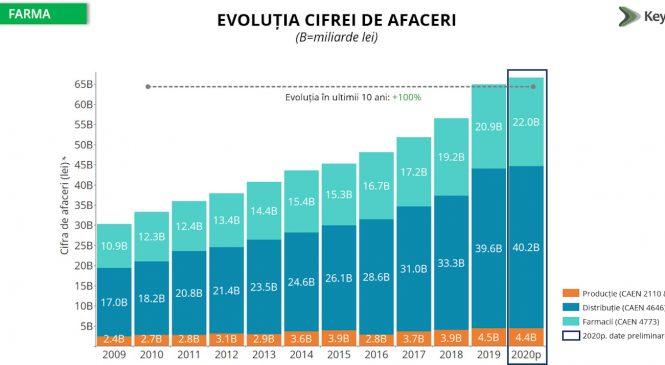 Estimare KeysFin: Industria farma bate record după record, atingând pragul de 70 de miliarde de lei în 2021