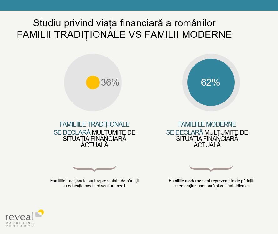 Studiu privind viata financiara a romanilor familii traditionale vs familii moderne