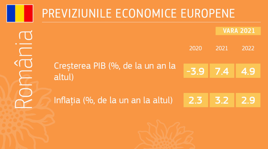România: 7,4% creştere economică