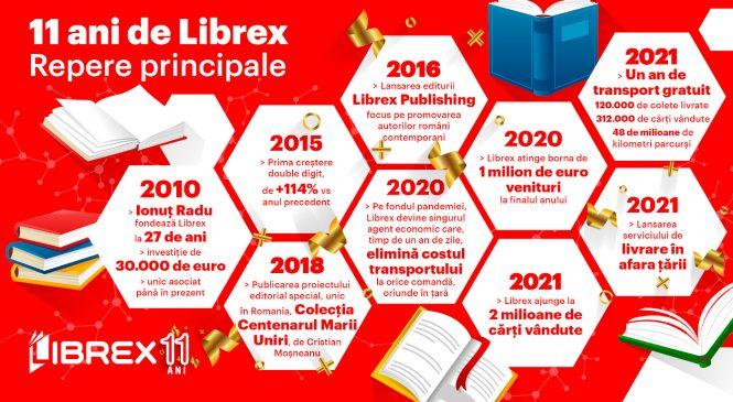 Librex aniversează 11 ani pe piața locală și lansează serviciul de livrări în afara țării