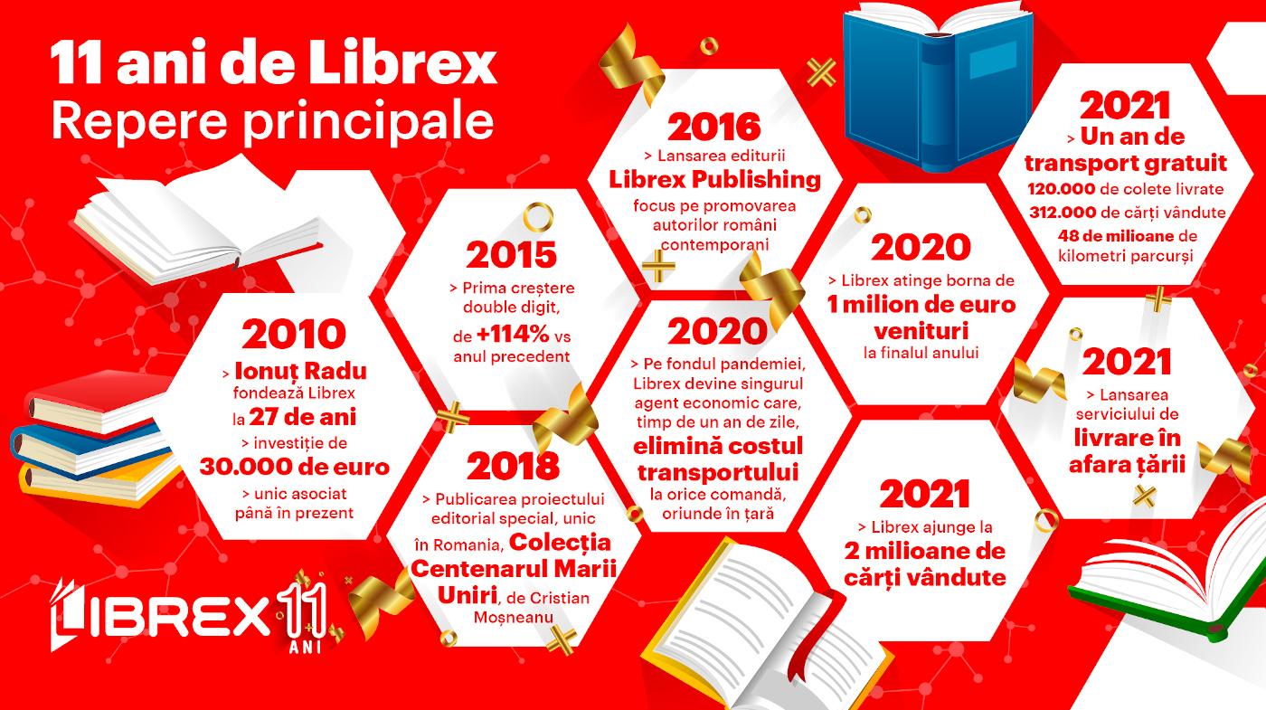 Infografic Librex 11 ani