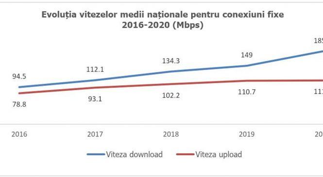 Netograf.ro: Viteza medie de transfer date prin internetul fix în 2020, în creștere cu 25% la nivel național